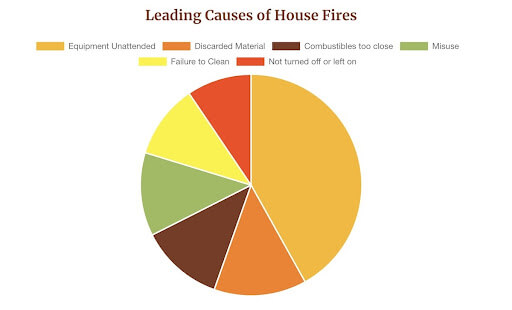 lead causes of house fires